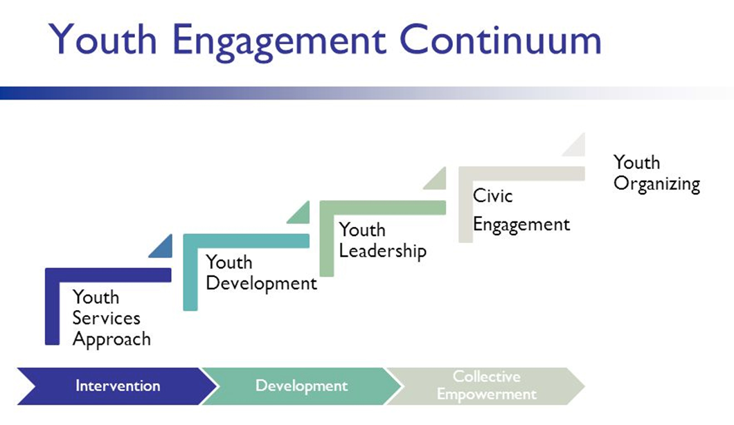The Youth Engagement Continuum image displays a chart of the Youth Services Approach, Youth Development, Youth Leadership, Civic Engagement, and Youth Organizing